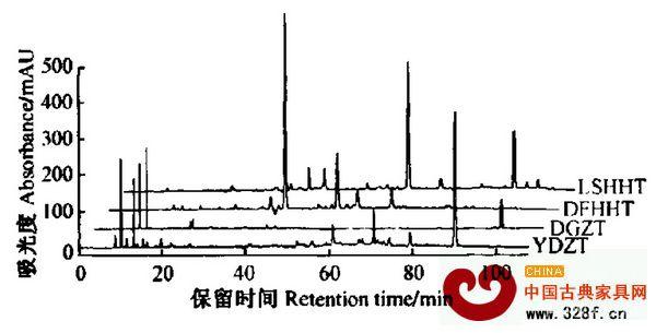 4种红木的HPLC指纹图谱,LSHHT为卢氏黑黄檀,DFHHT为东非黑黄檀,DGZT为大果紫檀,YDZT为印度紫檀